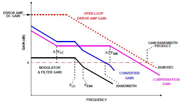 Switching regulator design james zous blog the bode plot for the closing loop system of switching regulator ccuart Gallery